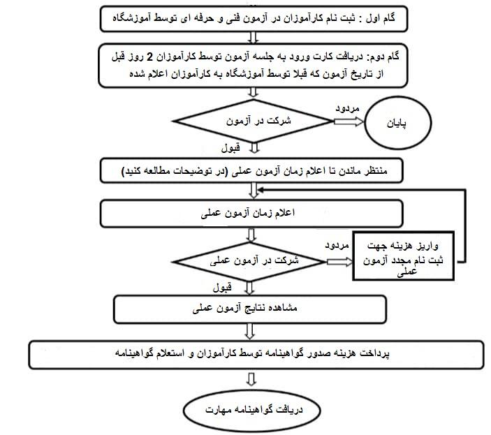 مراحل آزمون فنی حرفه ای [از دریافت کارت تا صدور گواهینامه]